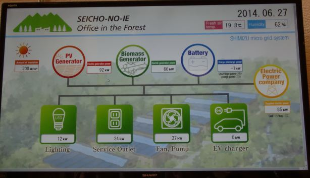"biomass & solar monitoring system at new ""office in the forest"""
